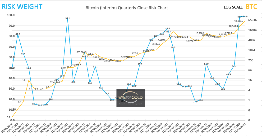 Bitcoin Interim Quarterly Risk to Price 13/03/21