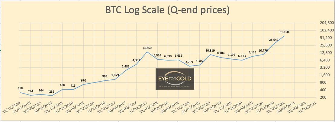 Bitcoin Interim Quarterly chart 13/03/21