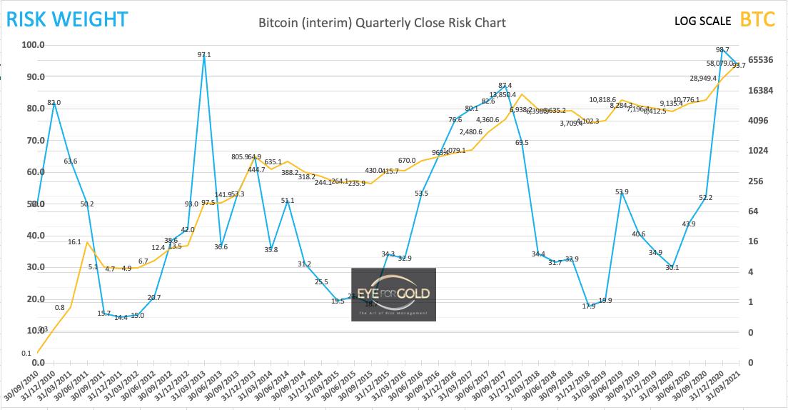 Bitcoin Interim Quarterly Risk to Price 20/03/21