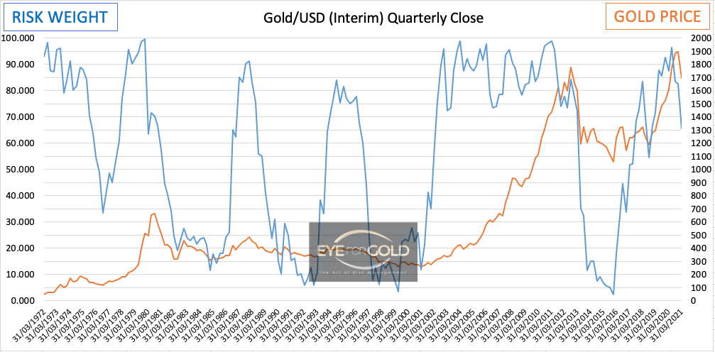 gold-usd-interim-quarterly-risk-chart 5 March