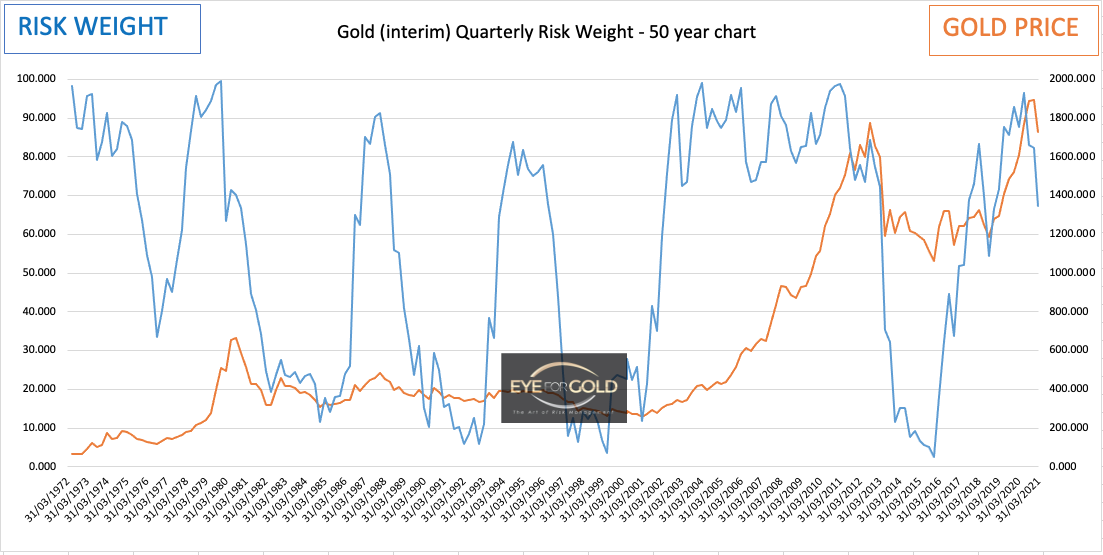 gold-usdollar-quarterly-risk-chart-26-3