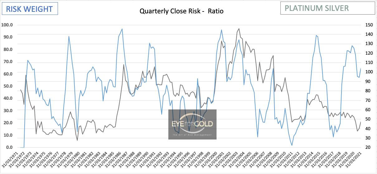 Platinum/Silver Quarterly Risk Ratio