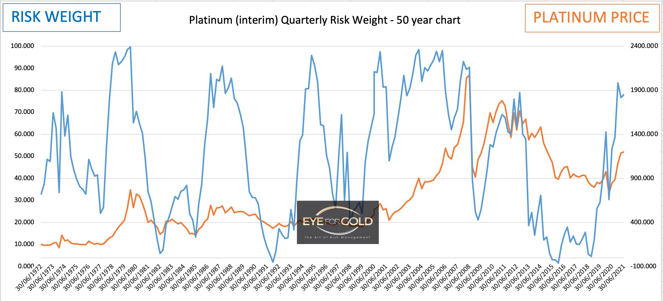 Platinum-USD-interim-quarterly-50-year-risk-chart-16042021