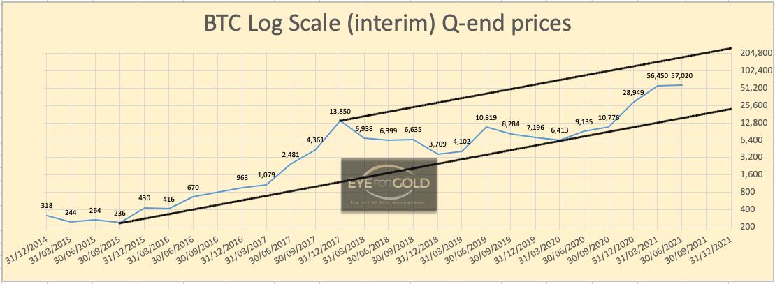 Bitcoin/USD Interim Quarterly Log scale price 03/04/21