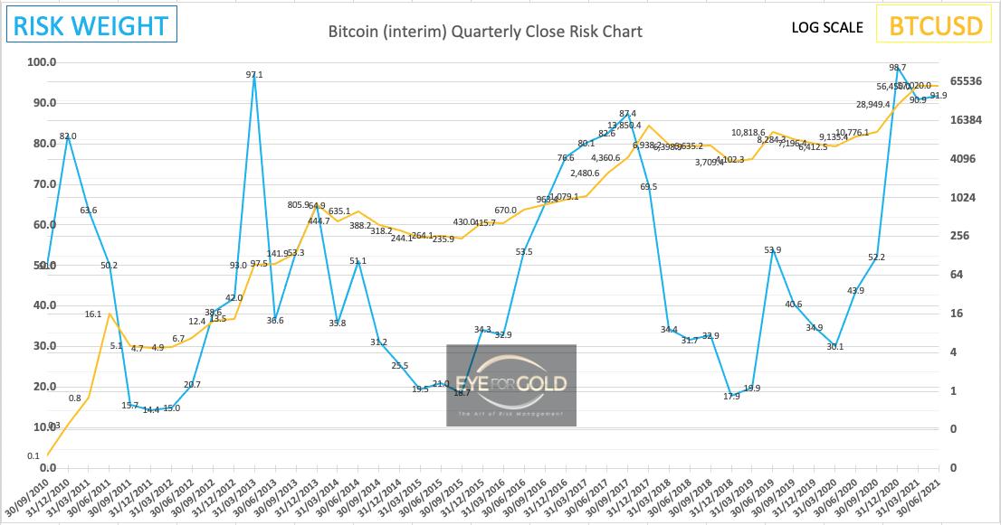 Bitcoin Interim Quarterly Risk to Price 27/03/21