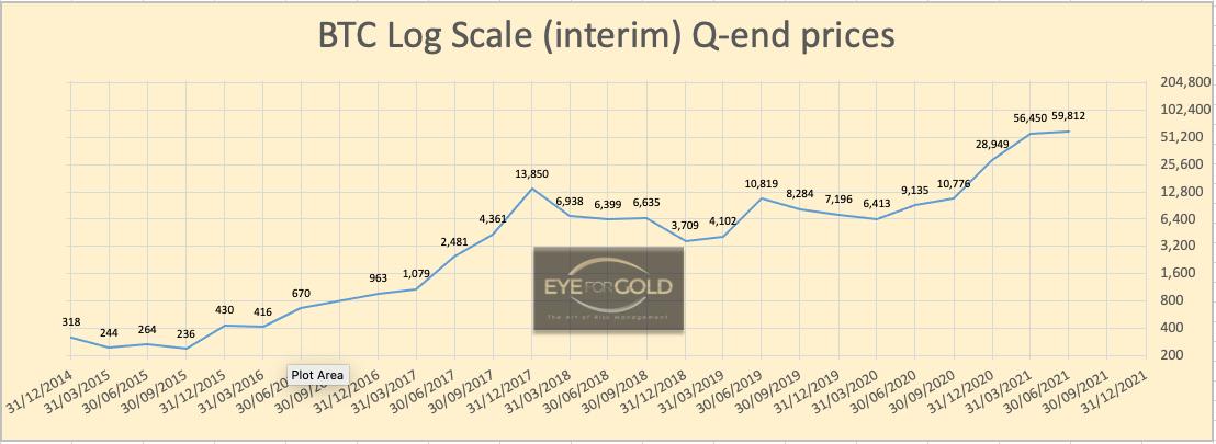 btcusd-interim-quarterly-logscale-chart-09042021