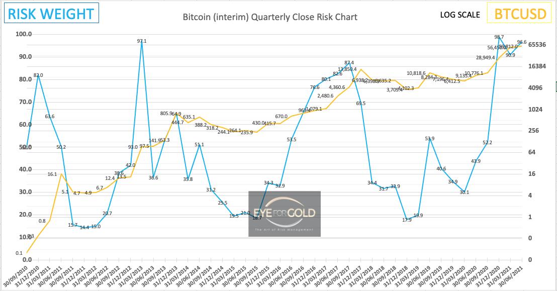 Bitcoin (Interim) Quarterly Risk to Price