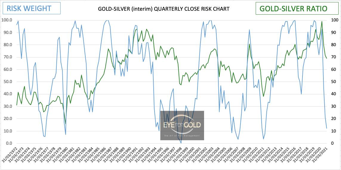 gold-silver-ratio-quarterly-q1-2021-close-risk-chart