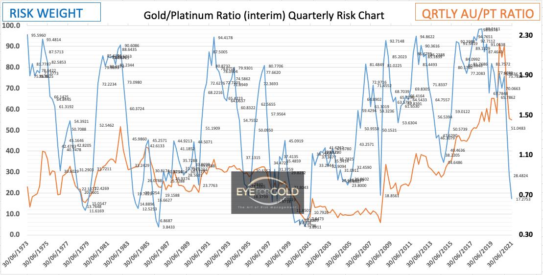 Quarterly Gold Platinum interim Ratio