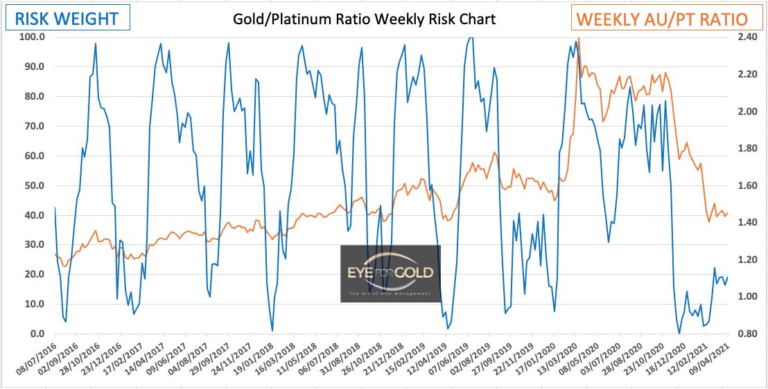 Weekly Gold Platinum Ratio