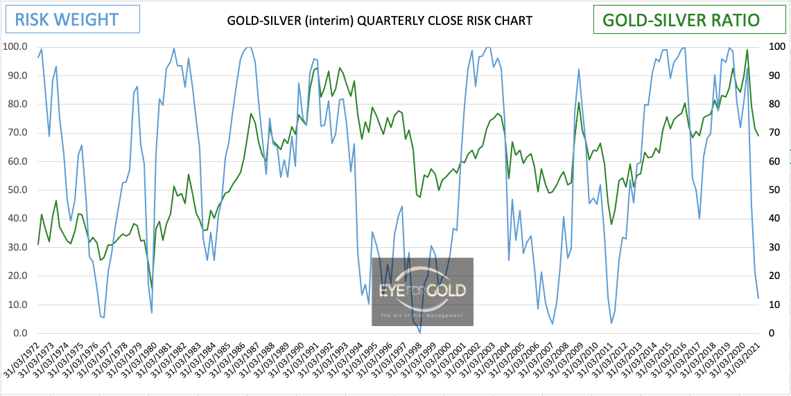 goldsilver-ratio-interim-quarterly-risk-50yr-chart-09042021