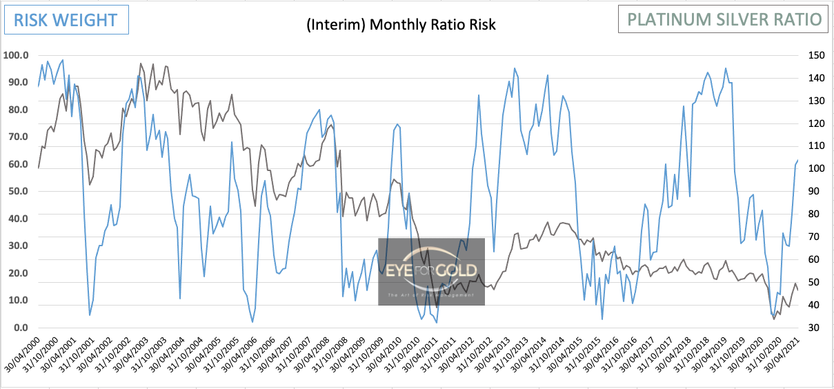Platinum/Silver Monthly Risk Ratio