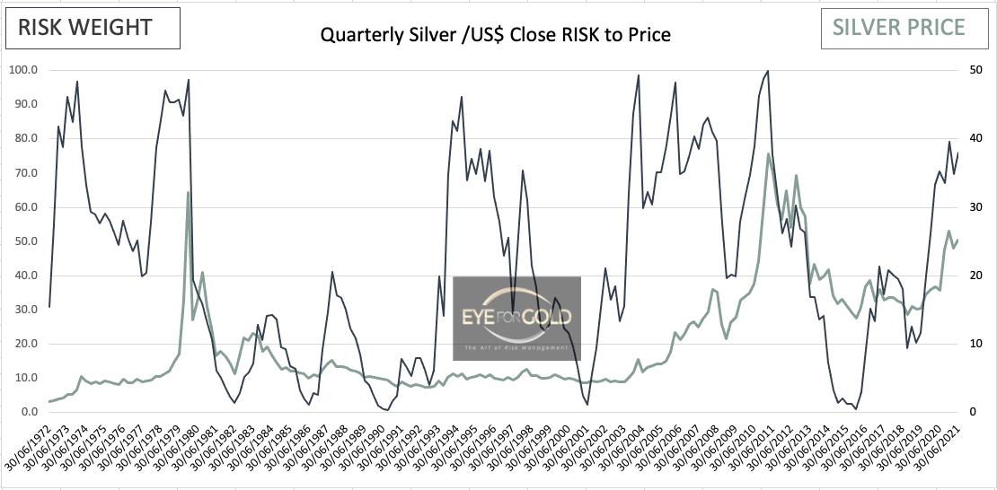silverusd-interim-quarterly-risk-50yr-chart-09042021