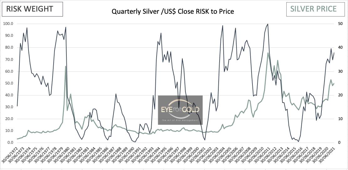silverusd-quarterly-q1-2021-close-risk-chart