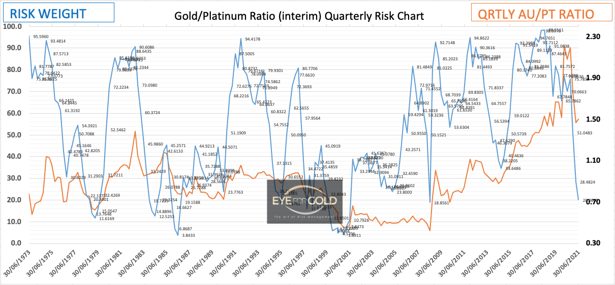 Quarterly Gold Platinum (interim) Ratio