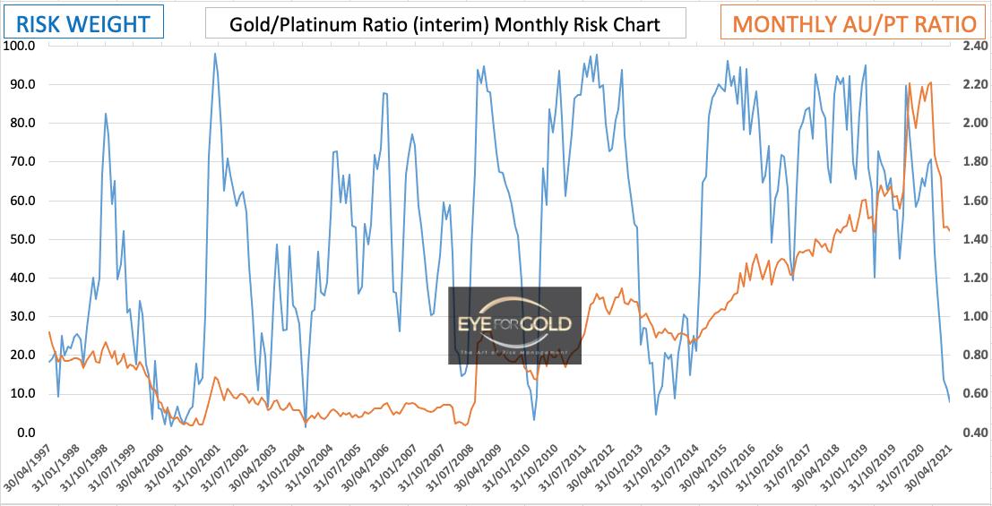 Gold Platinum (interim) Monthly Ratio