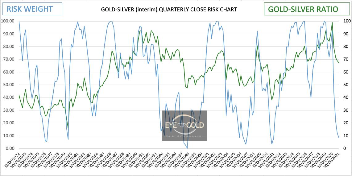 goldsilver-interim-quarterly-risk-chart-20210514