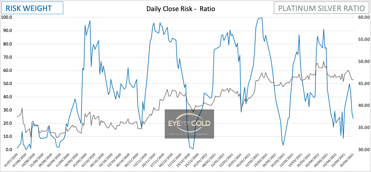 Platinum/Silver Daily Risk Ratio