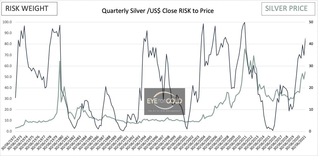 silverusd-interim-quarterly-risk-chart-20210514