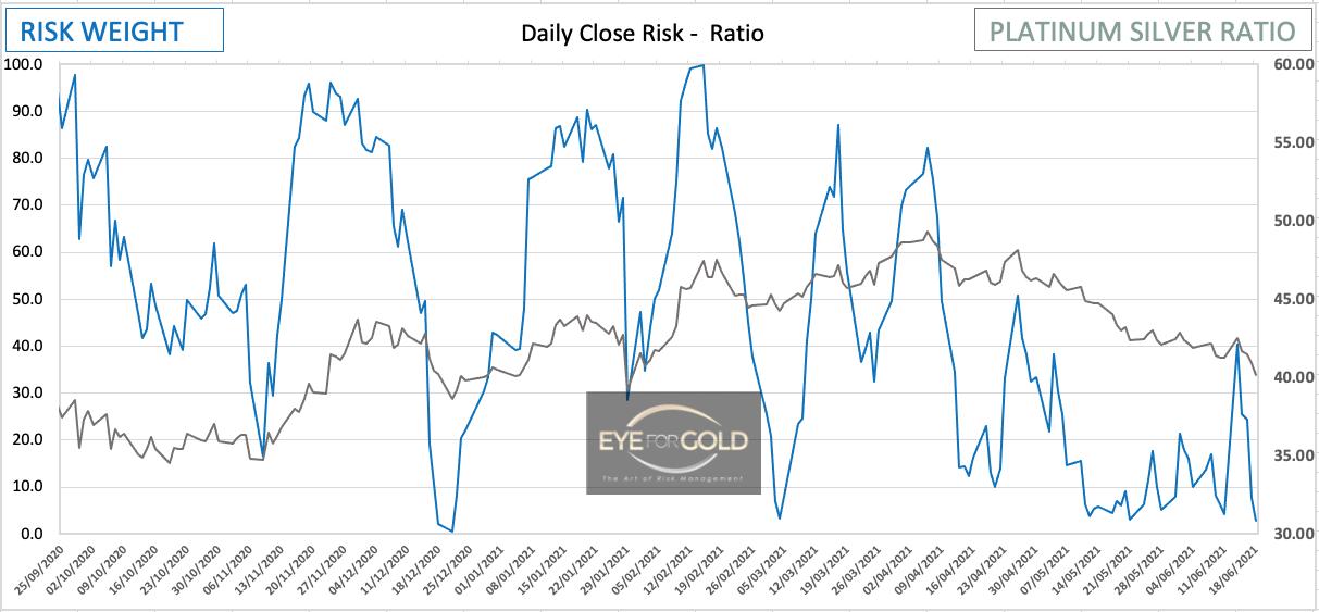 Platinum/Silver Daily Risk Ratio