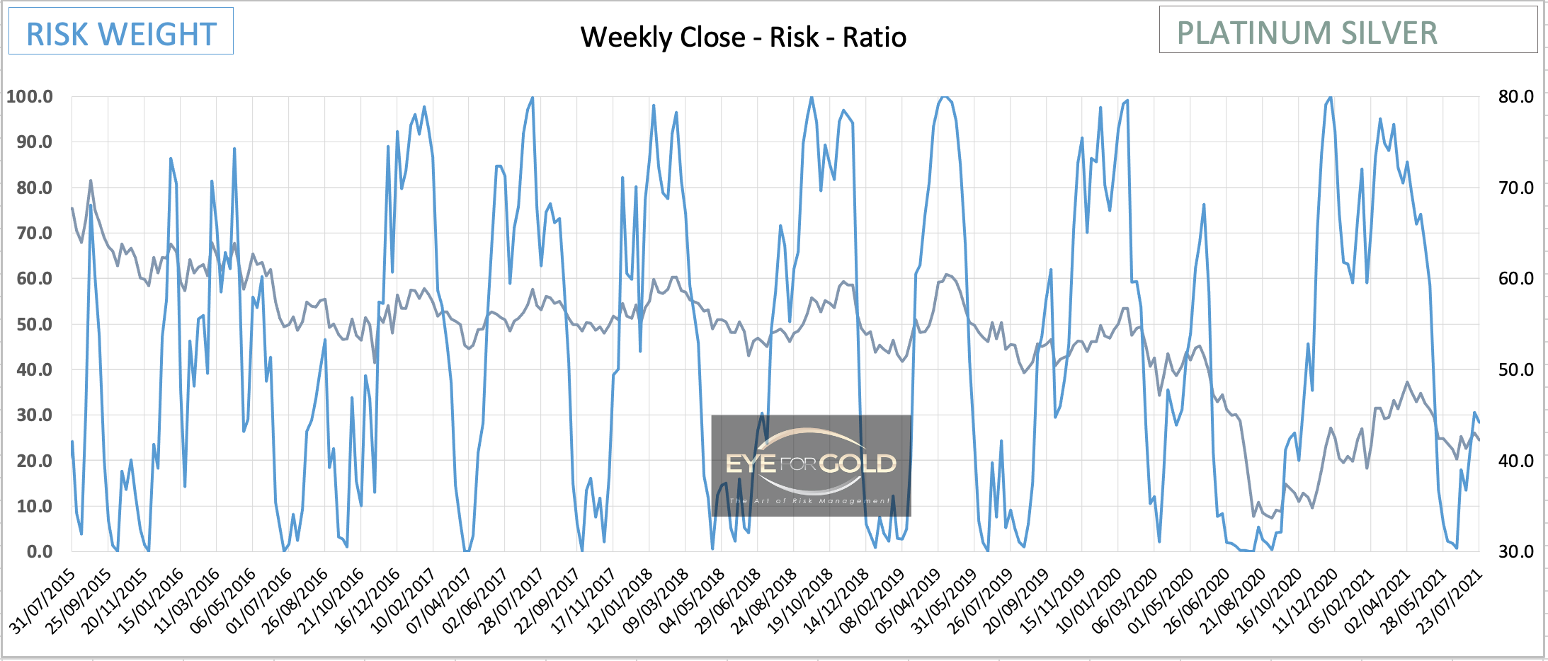 Platinum/Silver Weekly Risk Ratio