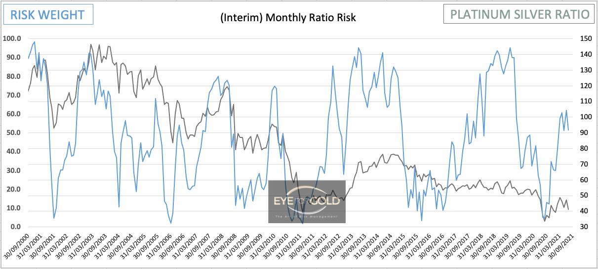 Platinum/Silver Monthly Risk Ratio