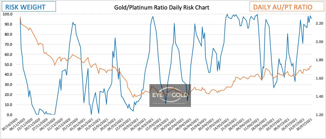 Daily Gold Platinum Ratio