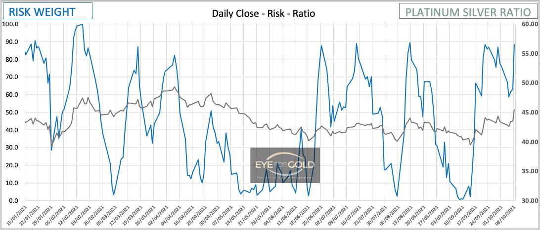 Daily Platinum/Silver Ratio