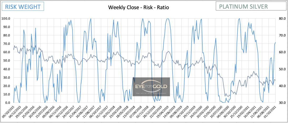 Weekly Platinum/Silver Ratio